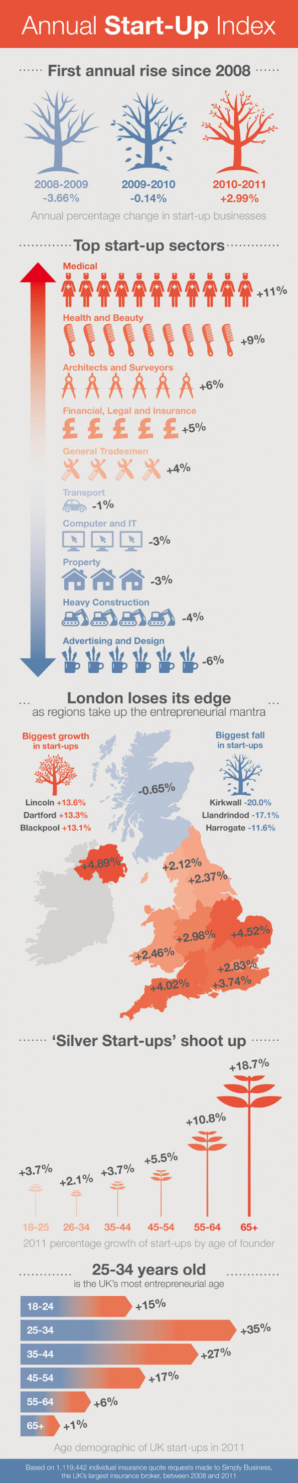 UK Start-Up Index Infographic