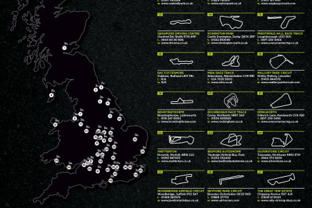 UK Track Day Guide Infographic
