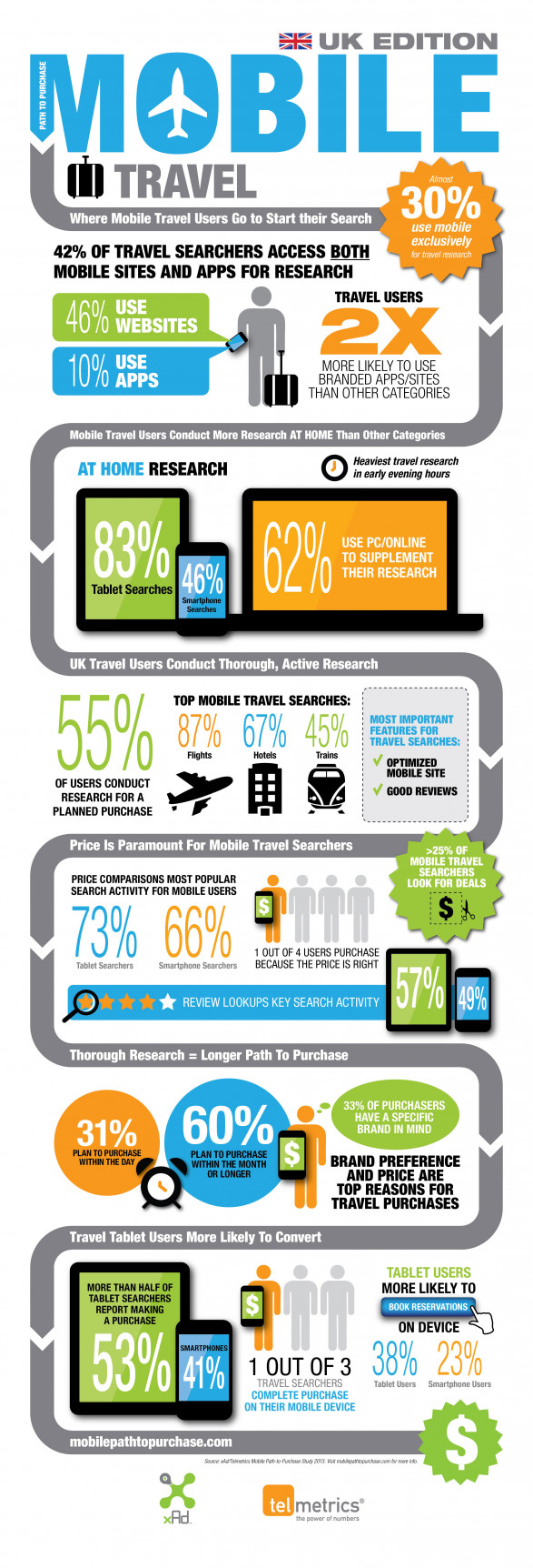UK travel - mobile path-to-purchase study