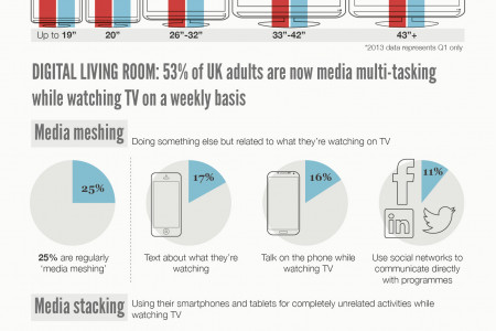 UK TV Trends & Six Clever TV Accessories  Infographic