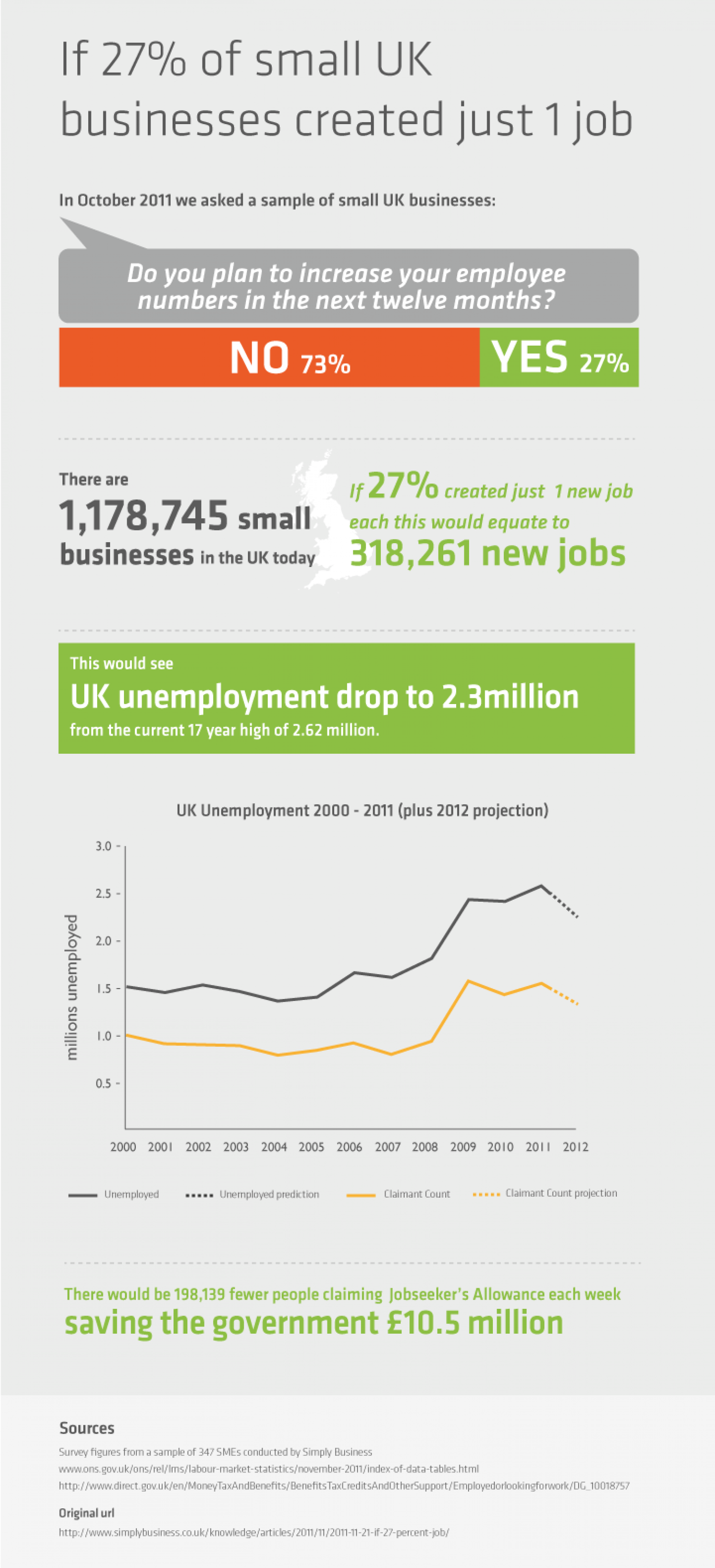UK Unemployment & The Role of Small Business Infographic