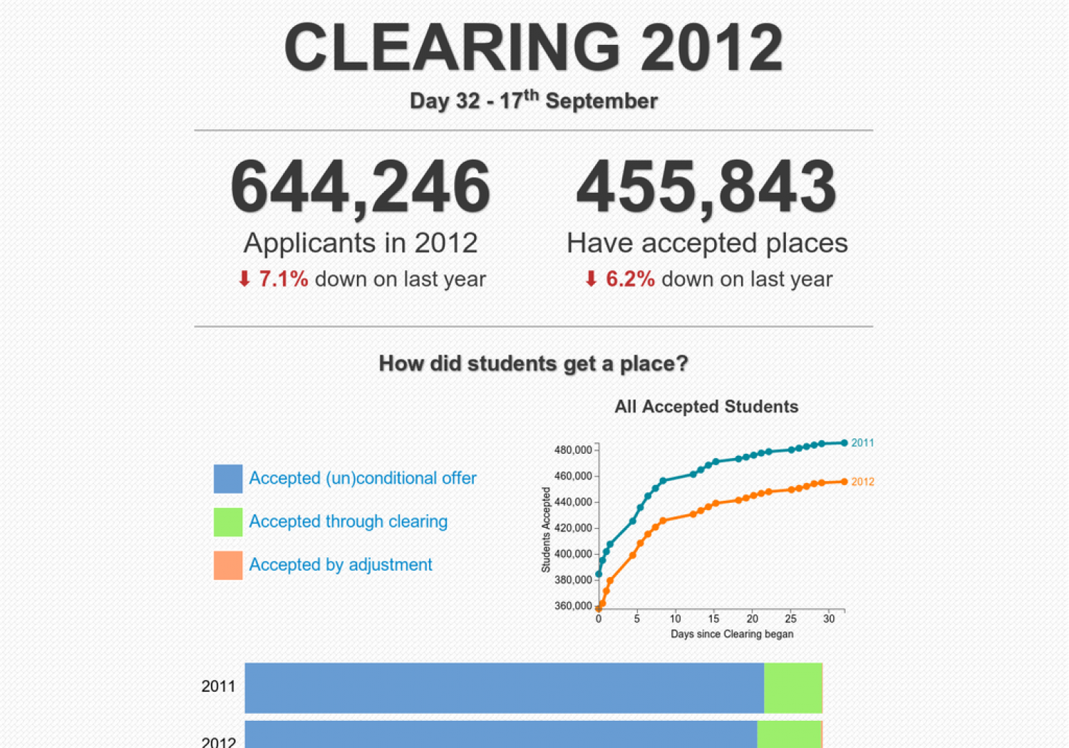 UK Universities Clearing 2012 Infographic
