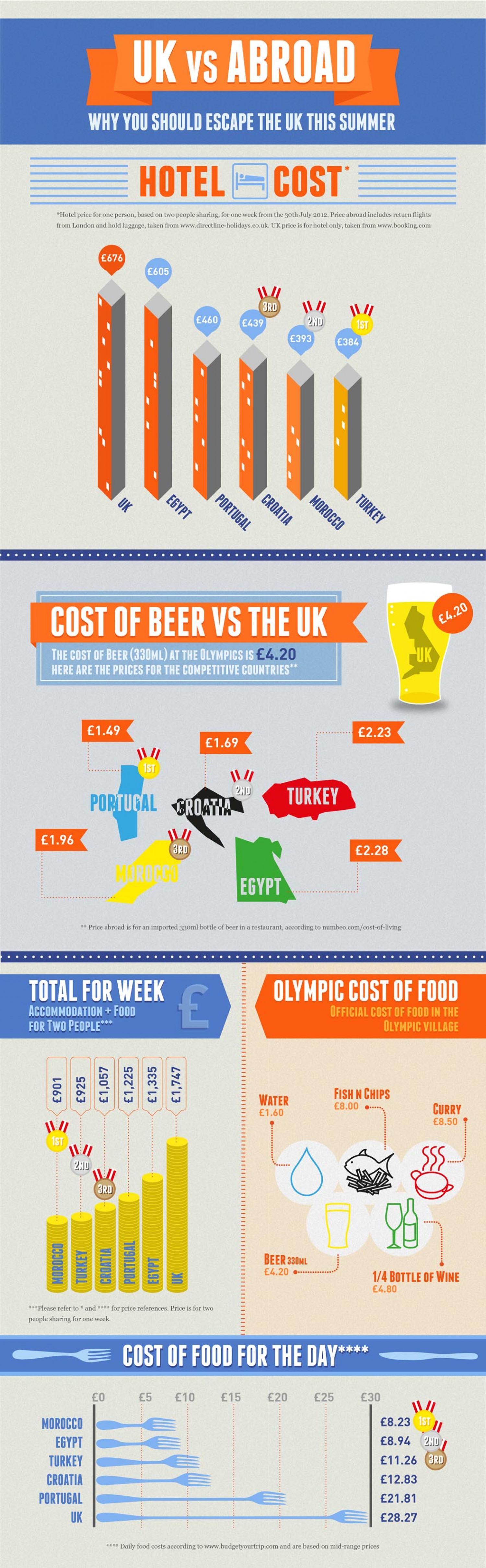 UK vs Abroad during the Olympics Infographic