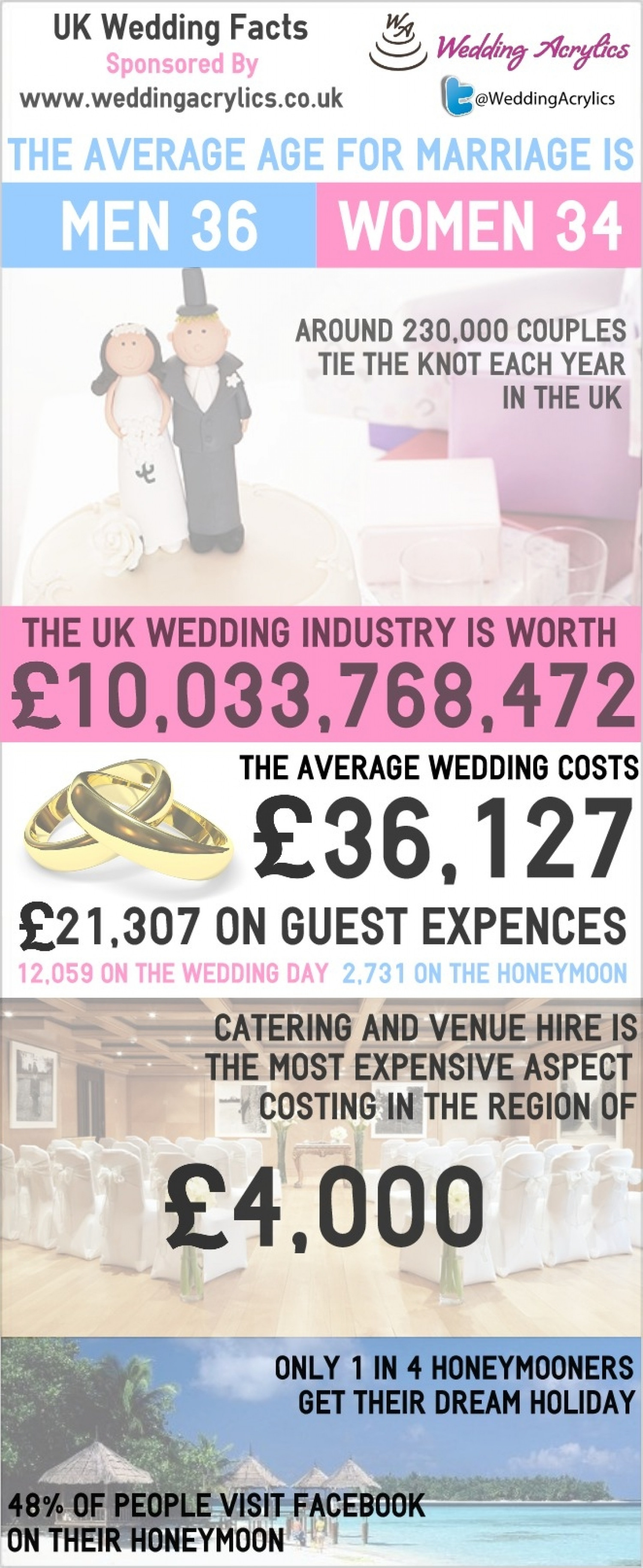 UK Wedding Facts Infographic