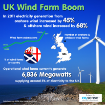 UK Wind Farm Statistics Infographic
