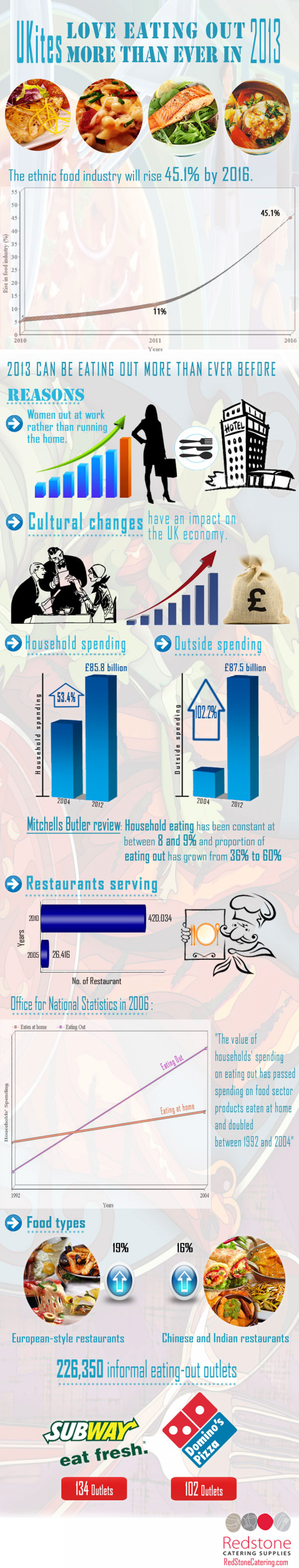 UKites Love Eating Out More Than Ever in 2013 Infographic