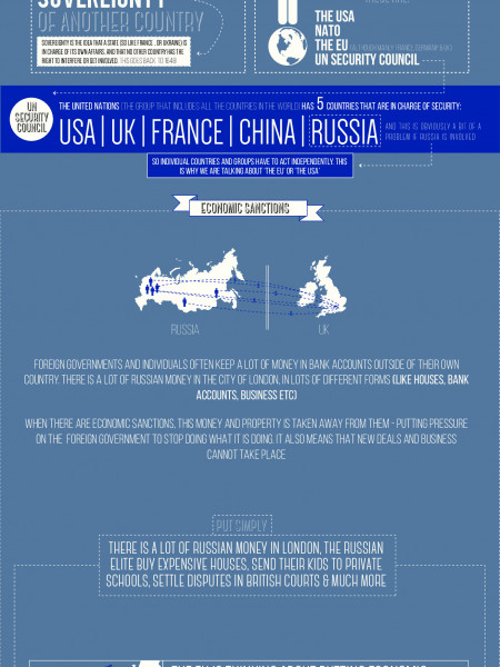 Ukraine, Russia & the City of London Infographic