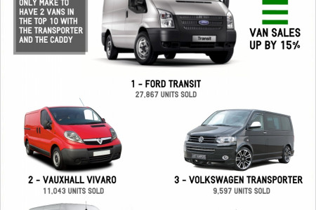 UK's Most Popular Vans Of 2013 Infographic
