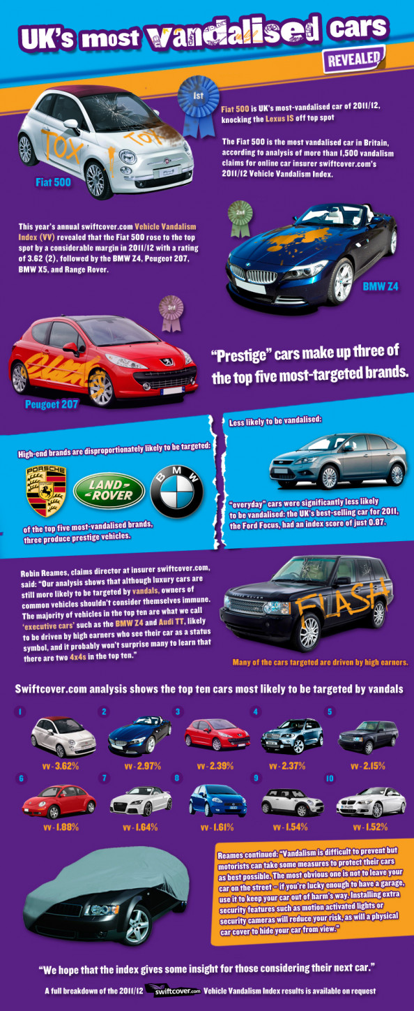 UK&#039;s Most Vandalised Cars Infographic