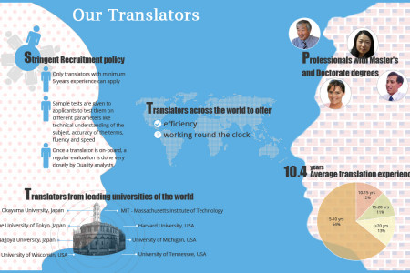 Ulatus Translator Infographic