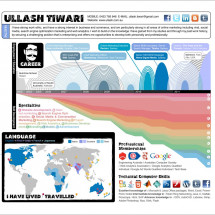 Ullash Tiwari Resume-Infographic Infographic