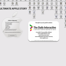 Ultimate Apple Story Infographic