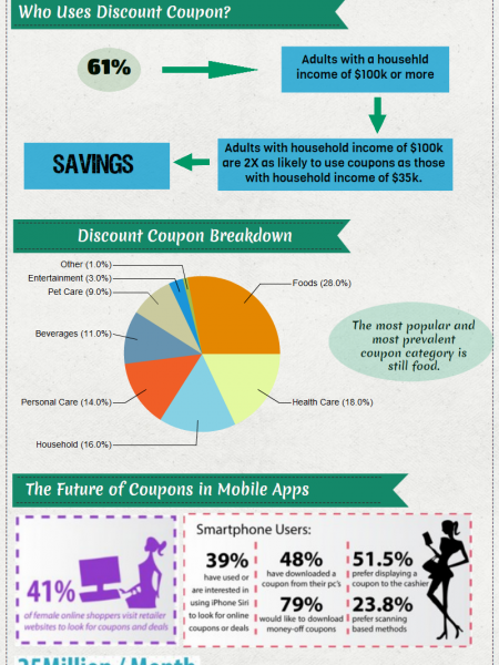 Ultimate Benefits of Coupons Code Infographic