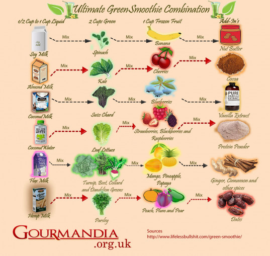 101 Ways to Make Great Green Smoothies | Urban Naturale