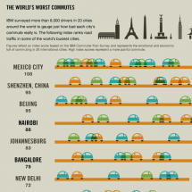 Ultimate gridlock: The world's most painful commutes Infographic