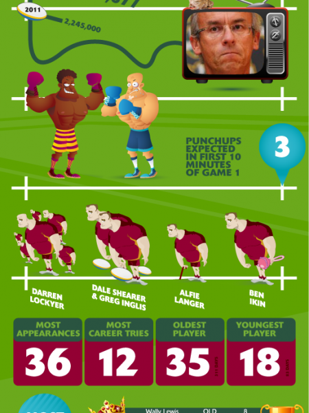 Ultimate Guide to State of Origin Infographic