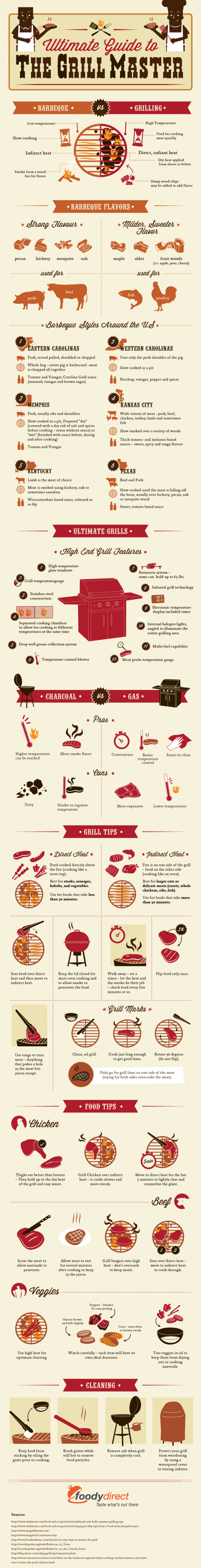 Ultimate Guide To The Grill Master