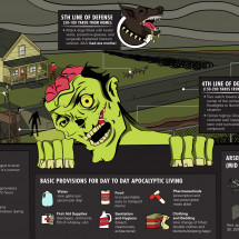 Ultimate Guide To Zombie Proofing Your Home (And Staying Alive) Infographic