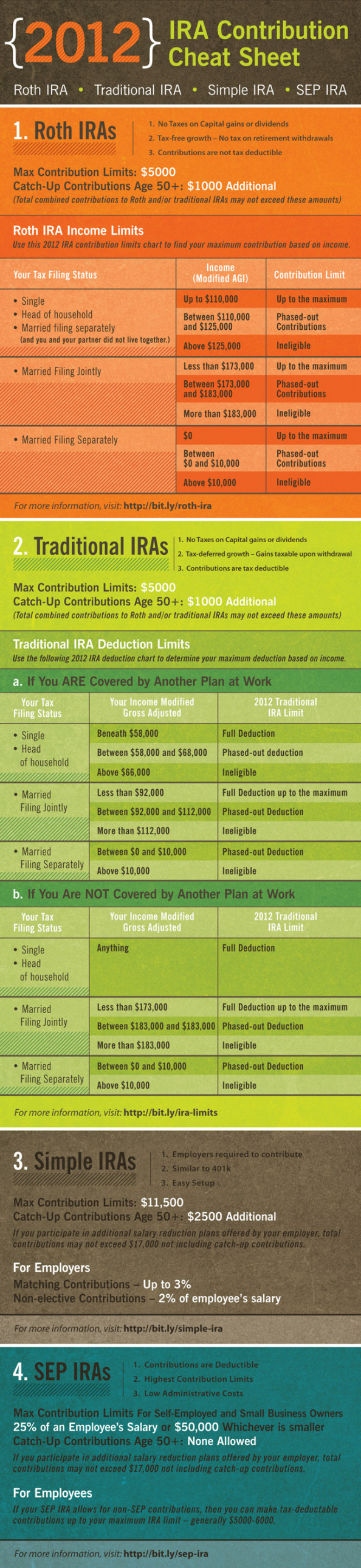 Ultimate IRA Cheat Sheet Infographic