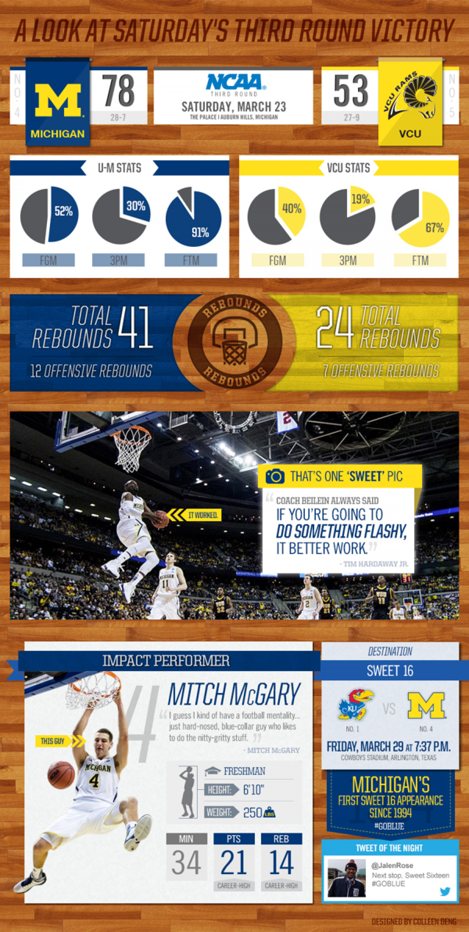 U-M vs VCU March Madness Infographic