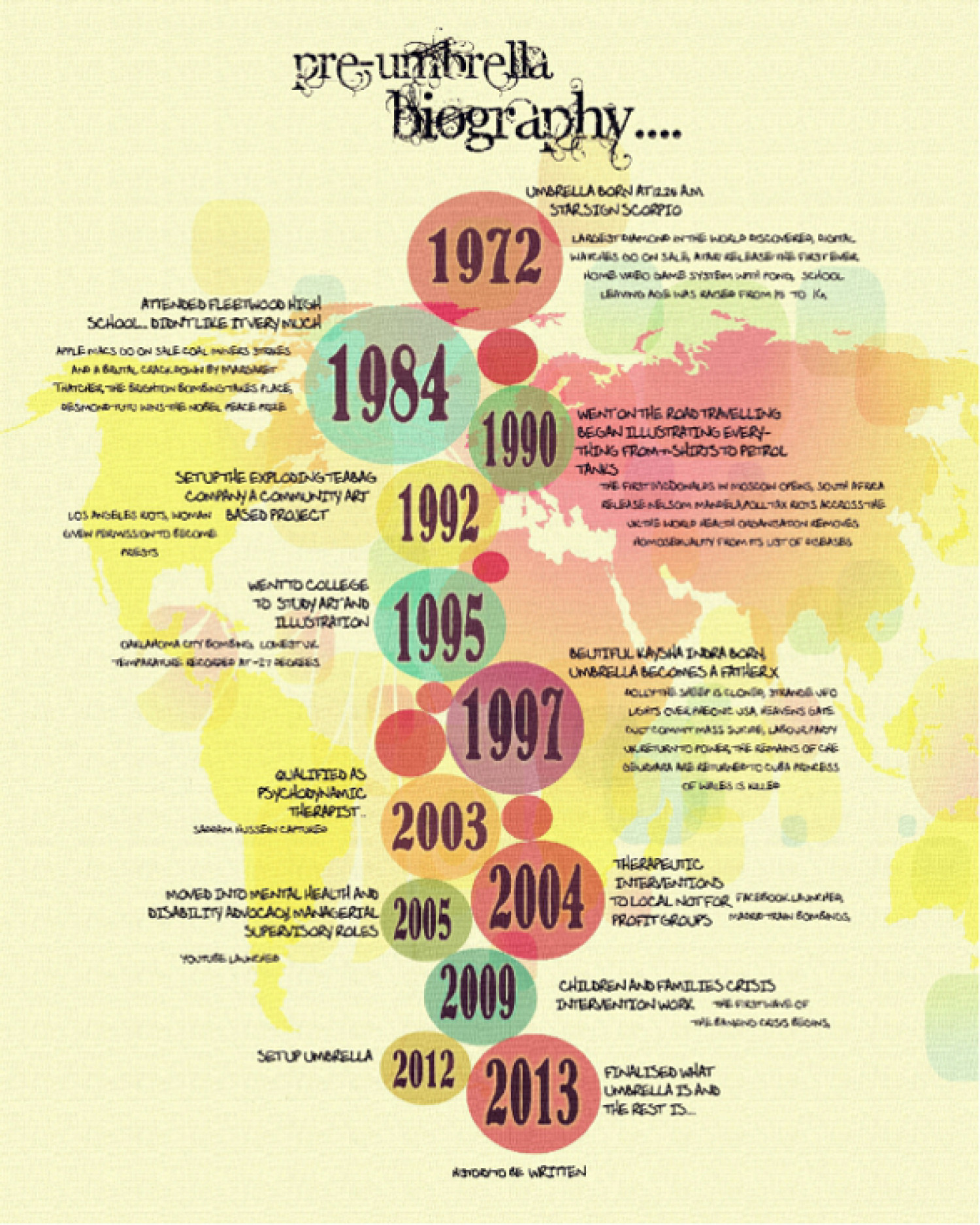 umbrella history Infographic