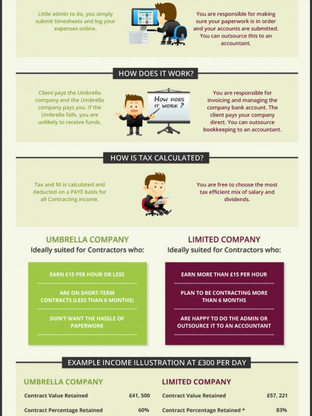 Umbrella or Limited Company Infographic