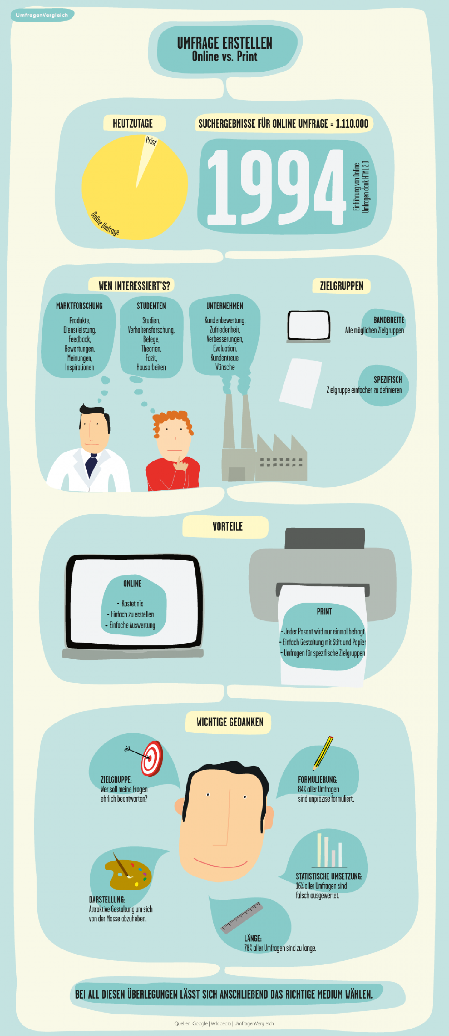 Umfrage erstellen | How to create a survey? Infographic