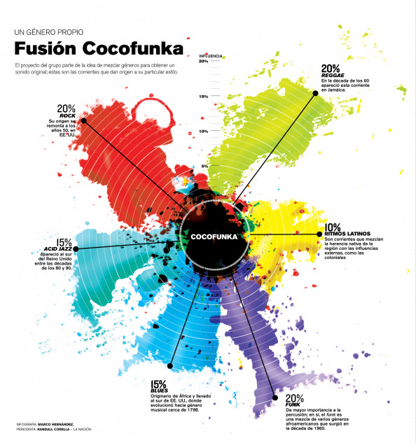 Un genero propio: Fusin Cocofunka Infographic