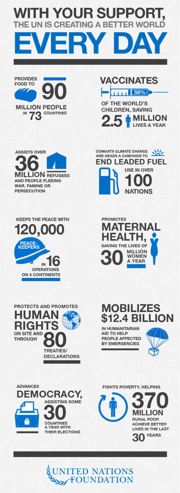 UN Is Creating Better World Everyday Infographic