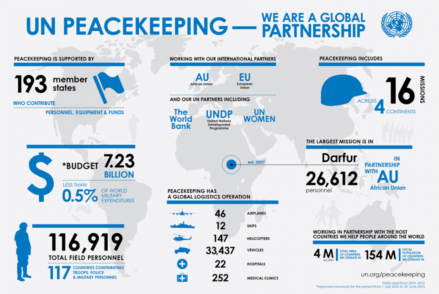 UN Peacekeeping - a Global Partnership Infographic
