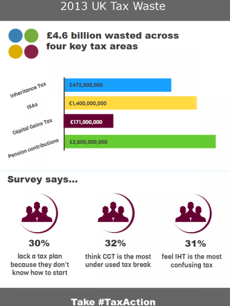 unbiased.co.uk and TaxCalc Tax Action 2013 Infographic