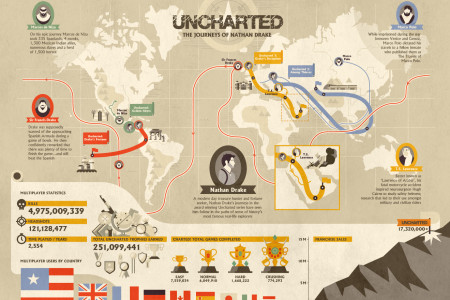 Uncharted: The Journey of Nathan Drake Infographic
