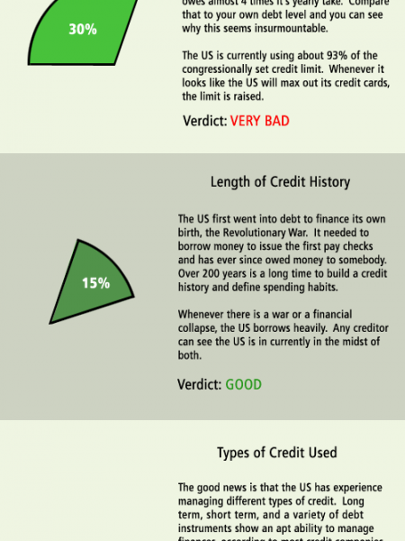 Uncle Sam's Credit Score Infographic