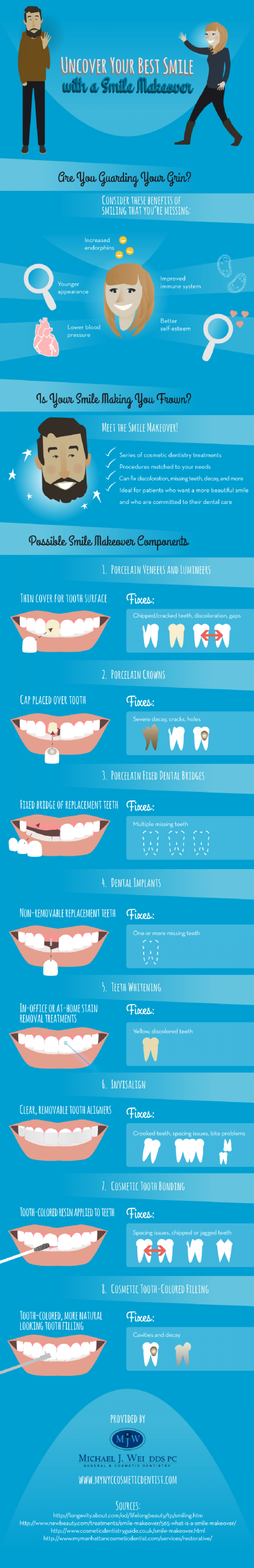 Uncover Your Best Smile with a Smile Makeover  Infographic