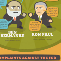 Uncovering The Fed Infographic