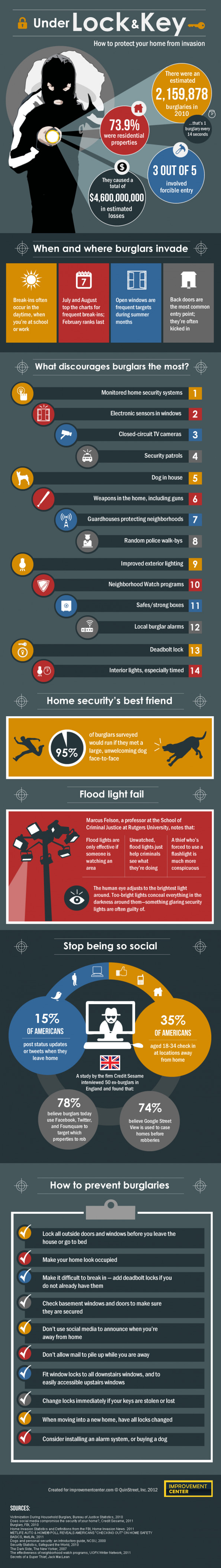 Under lock and key: protecting your home from invasion Infographic