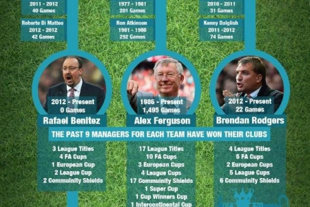Under Roman Rule - Is it time for Chelsea to trust their manager? Infographic