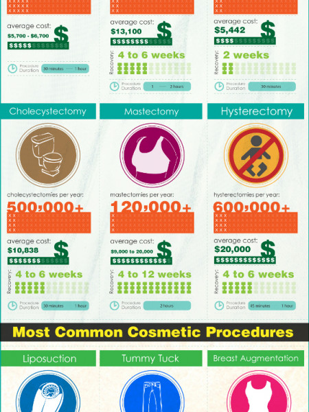 Under the Knife: 14 Most Common Medical and Cosmetic Procedures in the USA Infographic