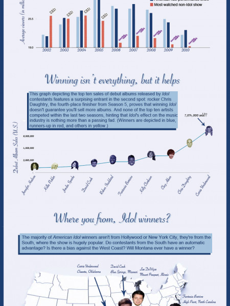 Understanding American Idol with Graphs  Infographic