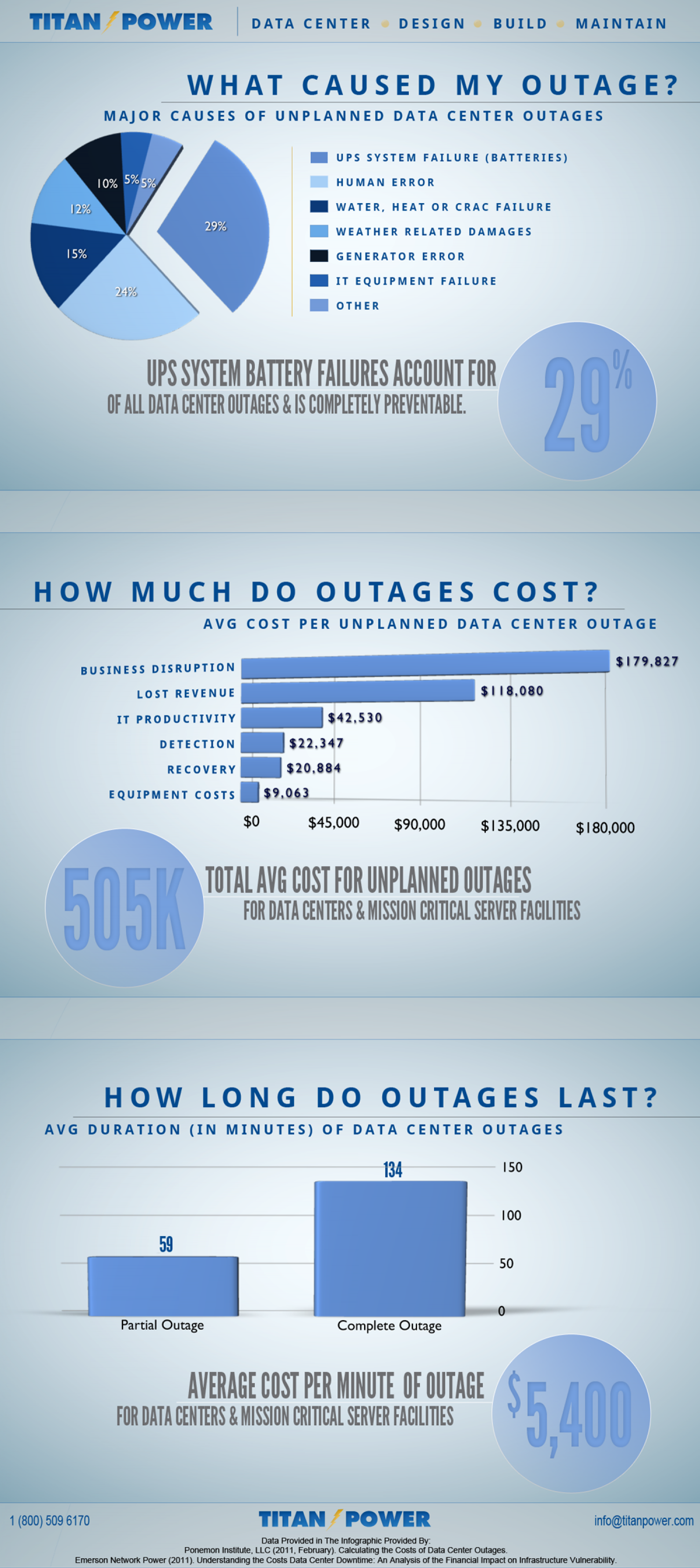 What Caused My Outage? Infographic