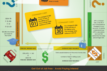 Understanding Credit Card Interest Infographic
