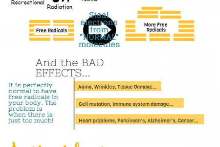 Understanding Free Radicals And Antioxidants (for dummies!) Infographic