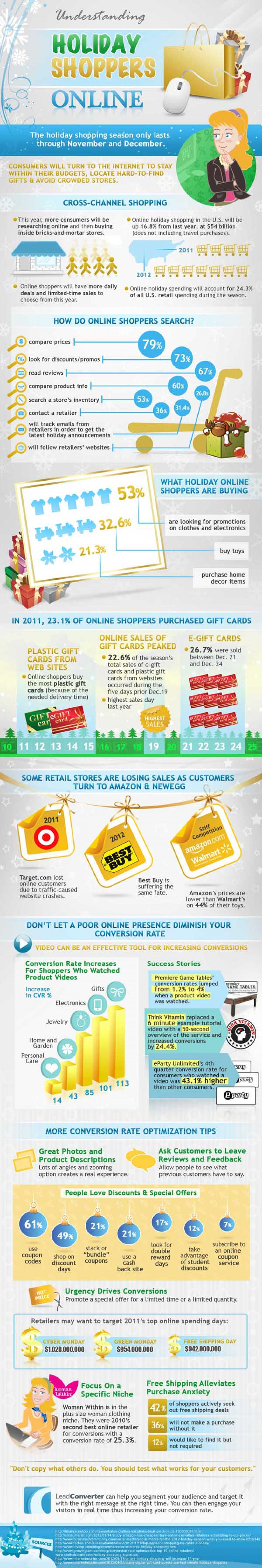 Understanding Holiday Shoppers Online Infographic