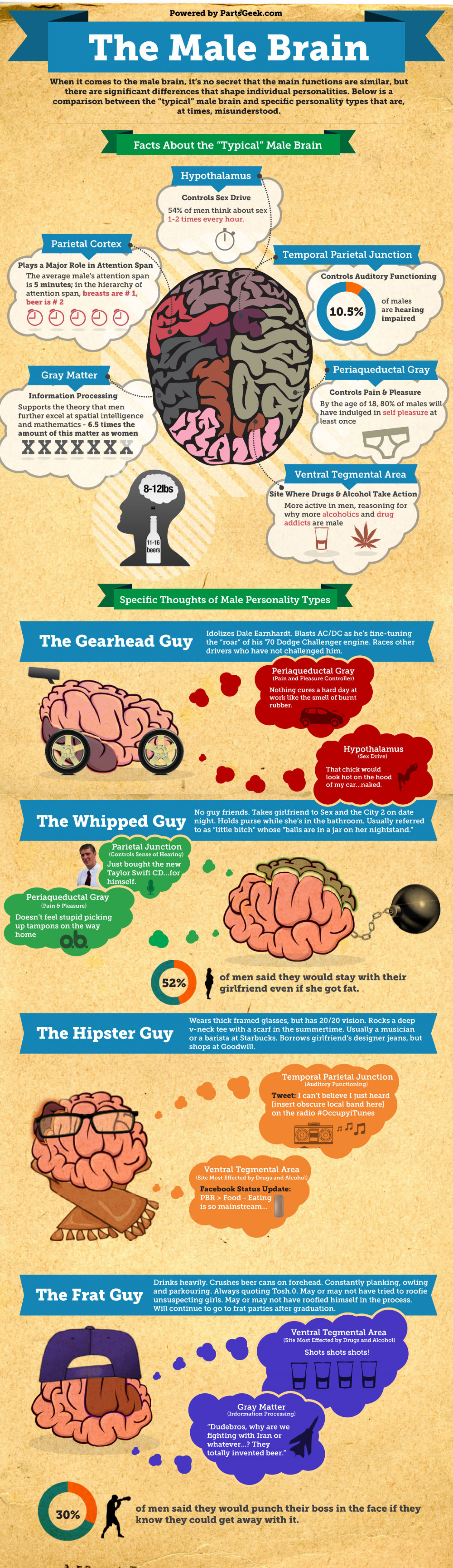 Understanding How The Male Brain Works...Or Doesn
