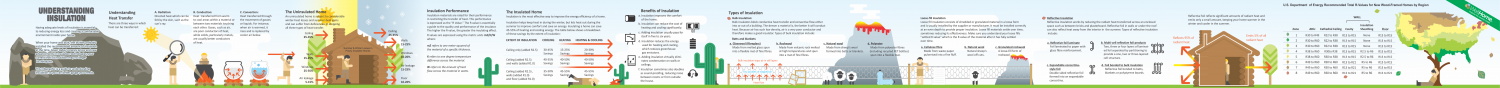 Understanding Insulation Infographic