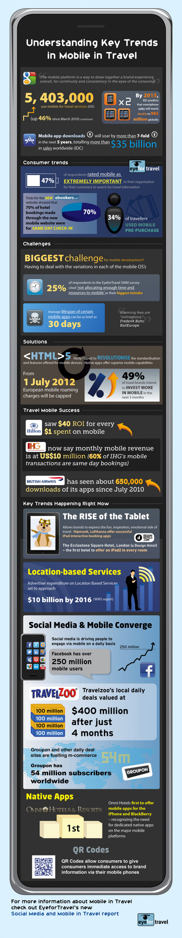 Understanding Key Trends in Mobile Travel  Infographic