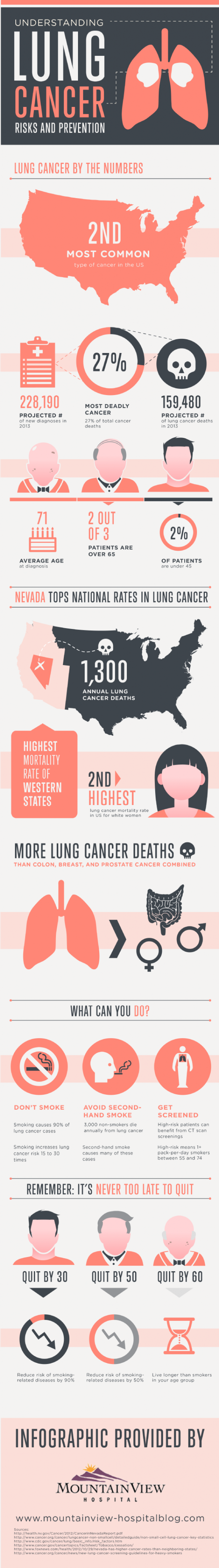 Understanding Lung Cancer Risks and Prevention