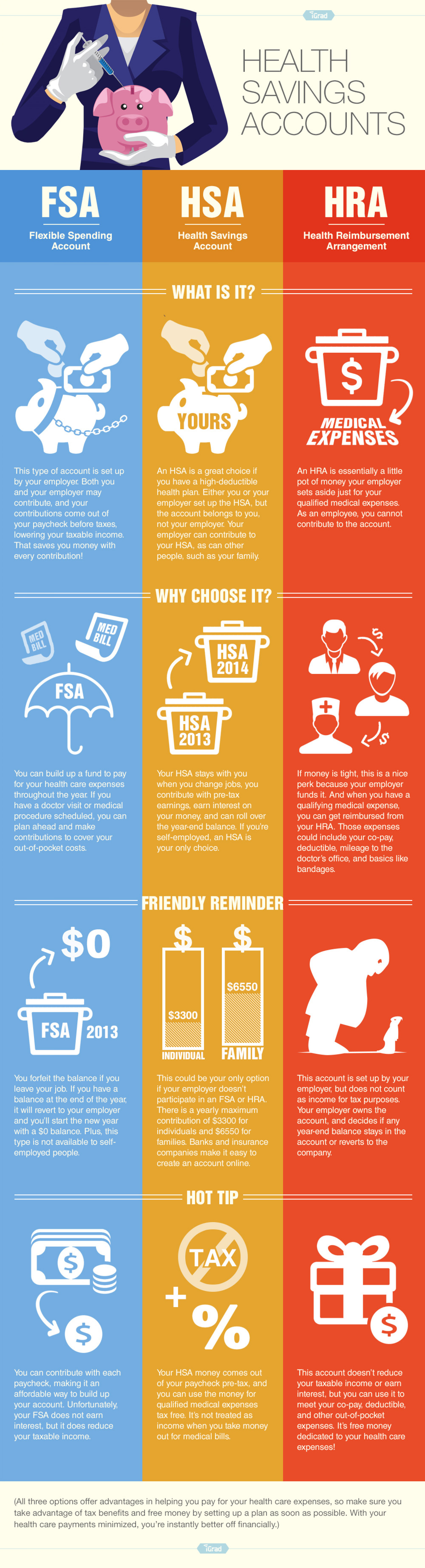 Health Savings Accounts Infographic