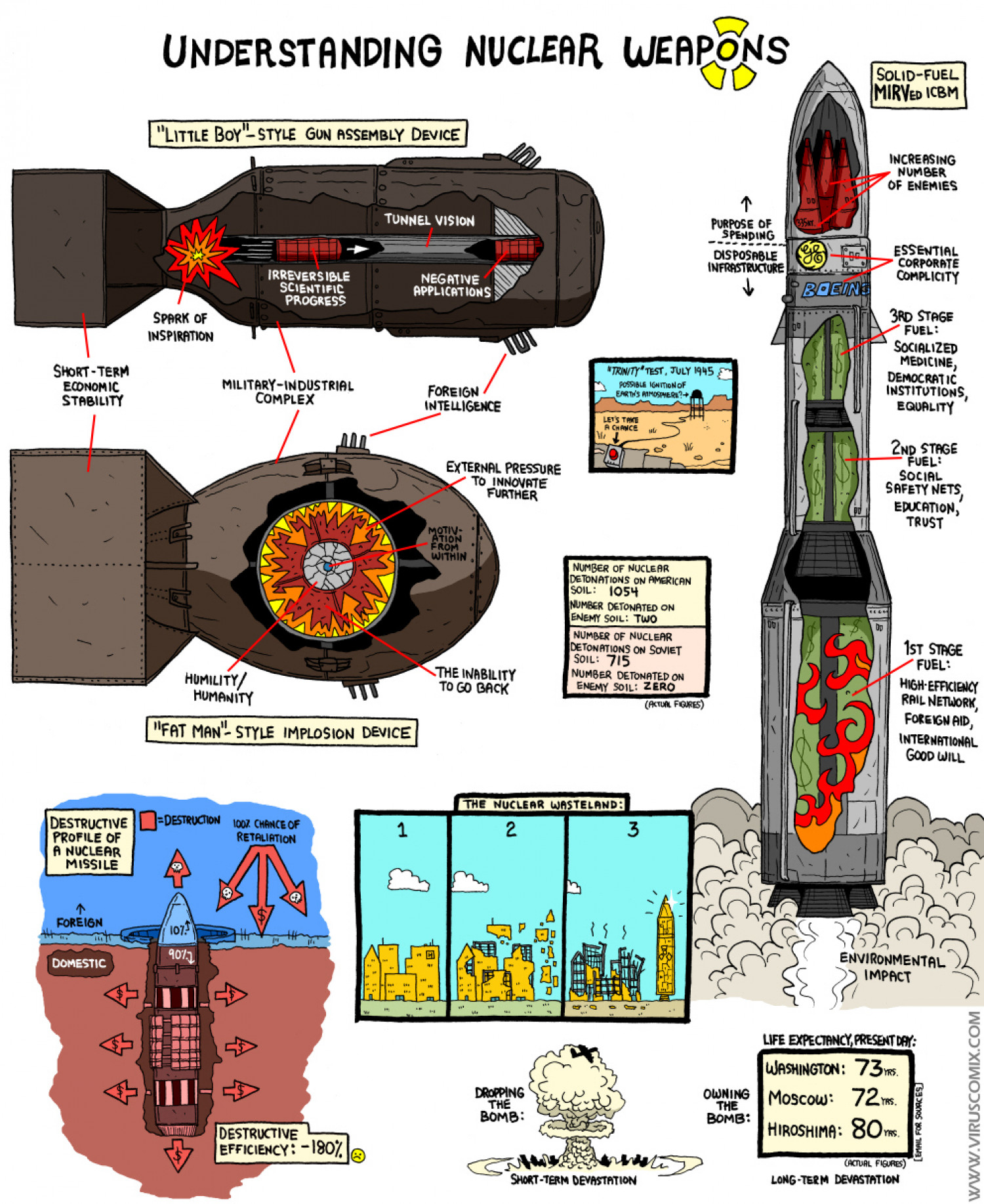 Understanding Nuclear Weapons  Infographic