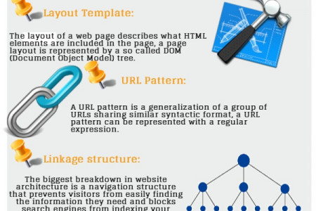 understanding the flow of your website structure Infographic